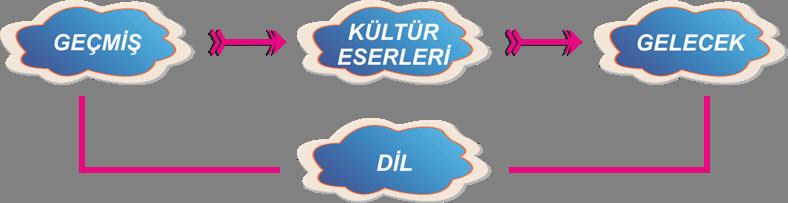 7-png.61012 Dilin Millet Hayatındaki Yeri Ve Önemi Melekler Mekanı Forum