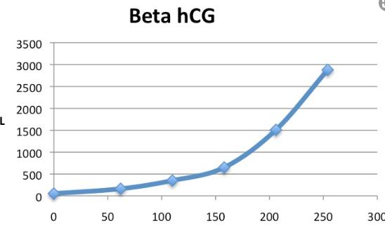 beta hcg değerleri.png