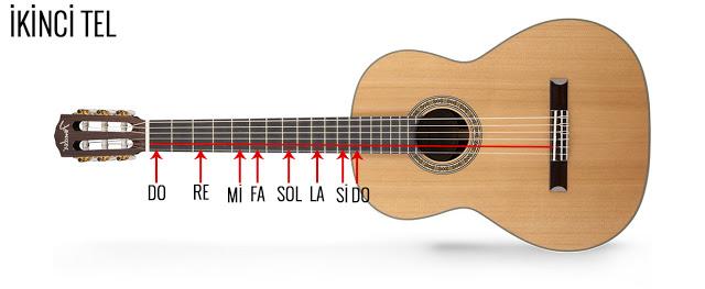 gitarnotalariikincitel-jpg.65791